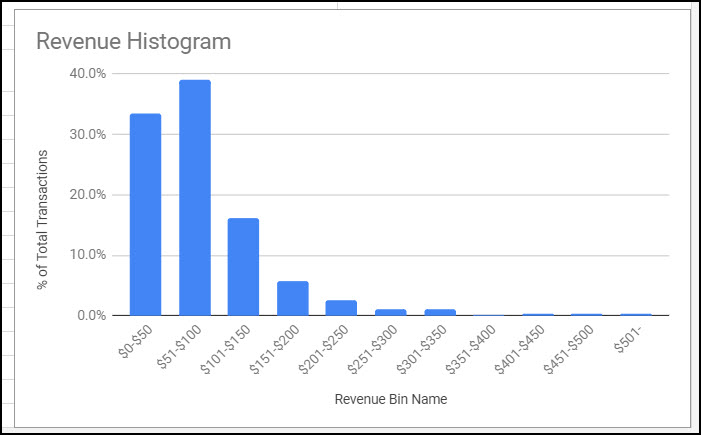 transaction-data-histogram-img6